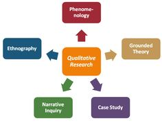Theoretical frameworks of qualitative research