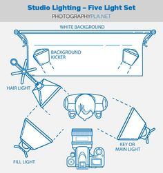 this site shows how to do a five light set up. it also explains why this can be very important for professional photos like sports or model photos. it also provides examples and proves that it gives more light is is necessary.