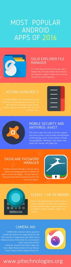 This infographic includes most popular and useful android apps of 2016.  Most popular Android Apps 2016, Best Photo Editing Apps, best antivirus app, best password manager app for android, best file manager for android, most popular android apps http://www.pitechnologies.org/mobile-android-app-application-development-designing-agency-company-in-indore.php