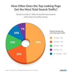 How often does the number one top ranking SERP search result get the most total search traffic? Digital Media Marketing, Marketing Data, Content Marketing, Internet Marketing, Online Marketing, What Is Search Engine, Image Search Engine, Google Traffic, What's The Number