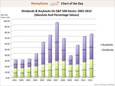 Chart of the day shows dividends and buybacks on S stocks, 2001-2012