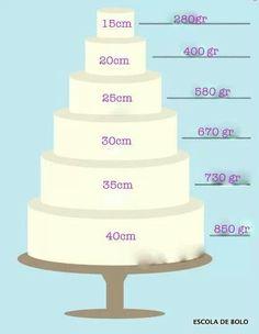 Ganache necesario segun diametro Cake Portions, Cake Servings, Cake Decorating Techniques, Cake Decorating Tutorials, Fondant Cakes, Cupcake Cakes, Cupcakes, Cake Serving Guide, Cake Sizes