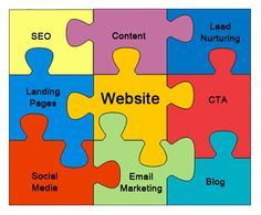 Inbound #marketing is like a puzzle that is made of of pieces. As a whole they are strong.