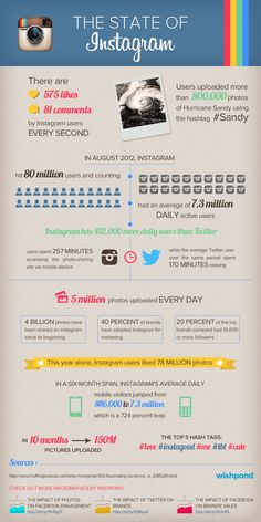 The (Impressive) State of Instagram [infographic]  575 'likes' and 81 comments every second