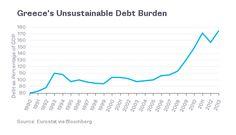 Debito greco: semplicemente insostenibile anche dopo la recente #ristrutturazione #CrisiGrecia