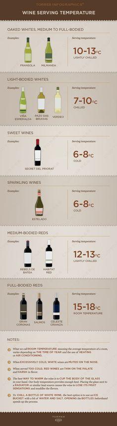 #Wine serving temperature!!!