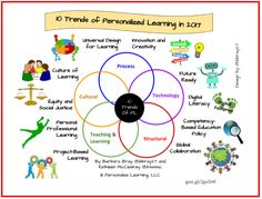 Top 10 Trends of Personalized Learning