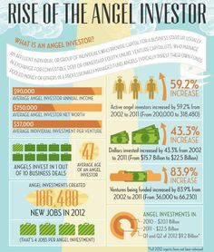 The Angel Investor's Ascent [Infographic] - http://www.alleywatch.com/2013/04/the-angel-investors-ascent-infographic/