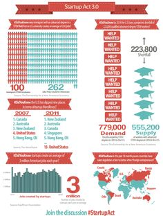 Startup Act 3.0 – Where Job Creation and Immigration Reform Meet [Infographic] - http://www.alleywatch.com/2013/04/startup-act-3-0-where-job-creation-and-immigration-reform-meet-infographic/