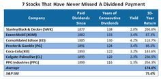 Dividend payers over more then 100 years...