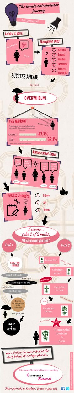 Build it and they will come!  Infographic: The Female Entrepreneur Journey
