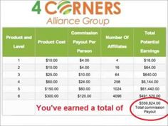 Four Corners Alliance Group INCREDIBLE Compensation Plan!