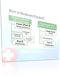 Did you know that the main sources of Medicare funding comes from Hospital Insurance (HI) Trust Funds and the Supplementary Medical Insurance (SMI) Trust Fund?  http://www.medicaremall.com/senior-living/2013/10/09/how-is-medicare-funded/