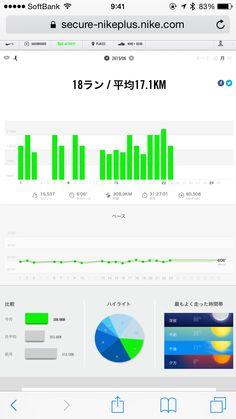 僕のほぼ朝活ランニング、今日で7カ月連続の月間走行距離300km到達(308.9km)!18ラン17.1km、総時間31:27:01、15,537kcal消費!前半不調も結構巻き返しました!2015年6月23日。