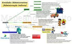 personalidade mapa mental - Pesquisa Google Web 2.0, Mental Map, Study, Personality, Pageants