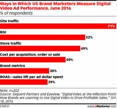 Ways in Which US Brand Marketers Measure Digital Video Ad Performance, June 2016 (% of respondents)