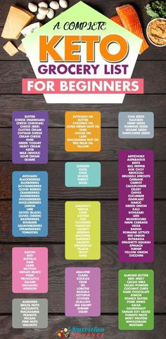 A Complete Keto Grocery List For Beginners What kind of foods should be on your ketogenic diet grocery list Here is a list covering meat fish fruit dairy fats poultry nu. Cyclical Ketogenic Diet, Ketogenic Diet Meal Plan, Ketogenic Diet For Beginners, Keto Diet For Beginners, Keto Diet Plan, Diet Meal Plans, Ketogenic Recipes, Diet Recipes, Dessert Recipes