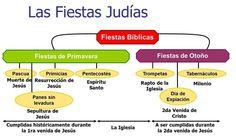 JESUS DEVELADO EN LAS FIESTAS JUDIAS - unciondeloalto jimdo page!