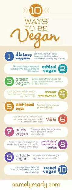 I'm an ethical vegan! But being vegan is more than just a restrictive way of living. If you think being vegan 24 hours a day, 7 days a week is too much.you have options! Consider these 10 ways to be Vegan and decide which one might work for you! Vegan Foods, Vegan Dishes, Vegan Recipes, Vegan Meals, Vegan Lunches, Vegan Desserts, Diet Foods, Vegan Snacks, Copycat Recipes