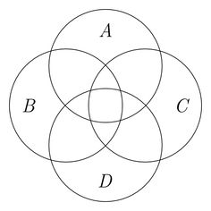 Four overlapping circles labeled 'A', 'B', 'C', and 'D'