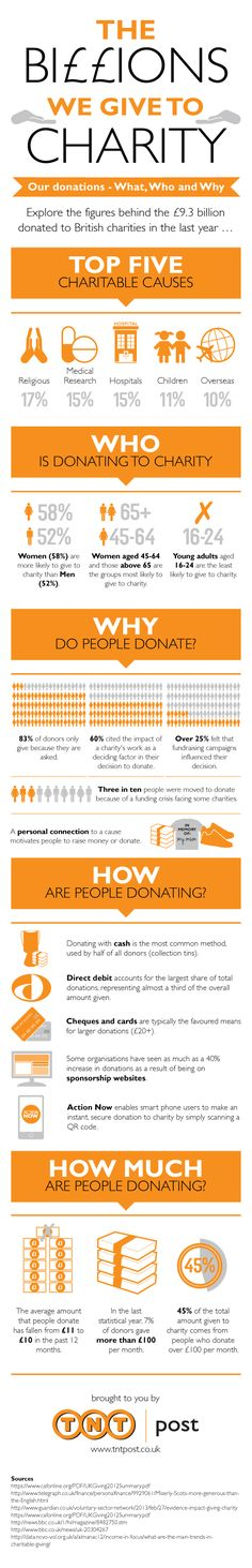 The billions we give to charity, from TNT Post. Who gives to charity in the UK, how much, how, why and to whom. #fundraising # philanthropy