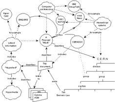 Tim Berners-Lee original proposal for the Web