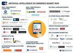 👉 💡💡Startups using Artificial Intelligence in ECommerce 🔥 👉 @follow @hichamsouilmi for more . . . #infographic #infographics #digital #ai #artificialintelligence #ecommerce  #growthhacking #growthhack #startups #startup #entrepreneurship #entrepreneur #startuplife #startupcanada #cantech #mtlblog #mtl #mtlmoments #montrealcity #villedemontreal #igersmontreal #like4likev #like #instadaily #bestoftheday #Hashtags #HTers #webstagram #digitalmarketing