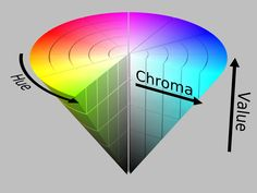 Chroma- A term coined by Albert Munsell, which is synonymous with saturation or intensity; high chroma is high intensity, low chroma is low intensity.