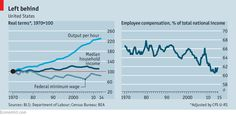 Since 1970, productivity has more than doubled in the US while median incomes rose only 11% http://econ.st/1gsZ4Bh