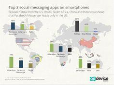 Os três principais apps de mensagens do mundo e seu uso em cada continente.