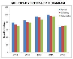 Line diagram biostatistics pinterest diagram and bar graphical representation of data graph and diagrams how to construct draw the line graph bar diagram and histogram advantages of histogram ccuart Image collections