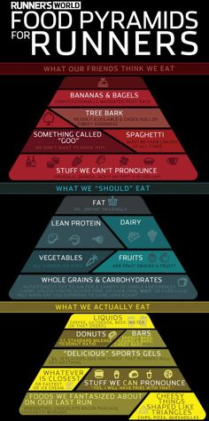 "Food Pyramids for Runners: What our friends think we eat, what we ""should"" eat, and what we actually eat. The three aren't the same."