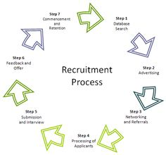 Recruitment Outsourcing and US Staffing Training at Apextgi http://ghaziabad.locanto.in/ID_348729049/Recruitment-Outsourcing-and-US-Staffing-Training-at-Apextgi.html