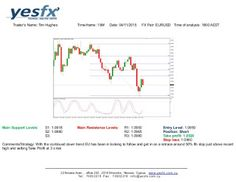 Forex - YESFX Global : With the continued down trend EU has been in looki...