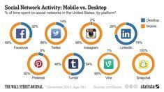 Desktop ade: Wie stark soziale Netzwerke bereits mobil genutzt werden