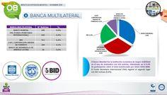 El Banco Mundial fue la institución económica de mayor visibilidad en el mes de noviembre con 656 noticias, obteniendo así el 0 , 4 % de participación sobre el total monitoreado por SIGLO DATA MMI. El Fondo Monetario Internacional (FMI) registró el segundo lugar con 642 noticias (0,4%) .