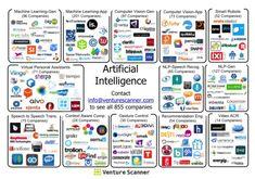 AI market