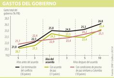 Seguridad y aumento de 1,9% en PIB, los dividendos de la paz