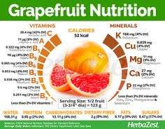 is a low-carb fruit, with good amounts of dietary which makes it a staple of many weight-loss diets, but its most abundant nutrient is vitamin C (ascorbic acid), a water-soluble compound that is crucial for maintaining a healthy immune function. Calendula Benefits, Matcha Benefits, Lemon Benefits, Coconut Health Benefits, Grapefruit Benefits, Vitamin C Benefits, Tomato Nutrition, Health And Nutrition, Minerals
