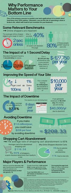 For an ecommerce website, it's been proven that speed = money. Do you agree?