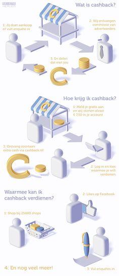 Cashback infographic door sevensheaven (Metin Seven)