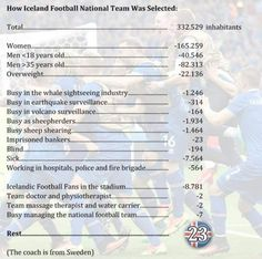 How the Iceland football (soccer) team was selected Top Memes, Funny Memes, Funniest Memes, Bleach Funny, Sheep Shearing, World Cup Teams, Football Jokes, Football Soccer, The Selection