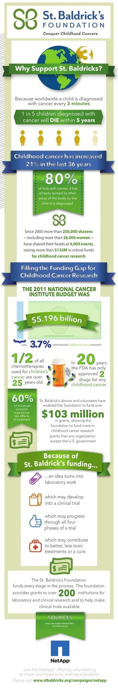 Why Support St. Baldrick's?