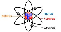 Electrons are important in electricity because they proude a magnetic field. The electrons can absorb or radiate energy. Also it contains a negative charge that if it mixed with a positive charge(the protons contain) the thing stars to have electricity. ex: plug.
