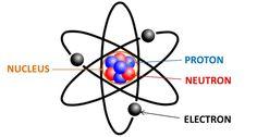 Von der Atomvorstellung Demokrits bis zur Entdeckung des Atomkerns durch Rutherford war es ein weiter Weg, den inneren Aufbau der Materie zu erforschen.Die Frage nach dem Wesen der Materie beschäftigt...