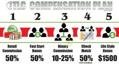 Total Life Changes Compensation Plan - The Best Ever? - http://iasoteareviews.net/total-life-changes-compensation-plan/