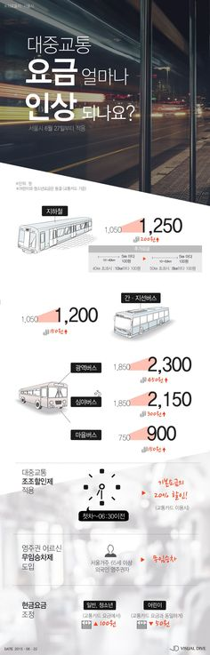 서울시, 대중교통 기본요금 인상…150~200원 ↑ [인포그래픽] #Fee / #Infographic ⓒ 비주얼다이브 무단 복사·전재·재배포 금지