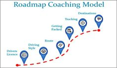 Coaching Model: Roadmap A Coaching Model Created by Marian Gibbs (Career Coach, NEW ZEALAND)