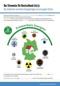 Infografik: Woraus wird in Deutschland der Strom produziert?