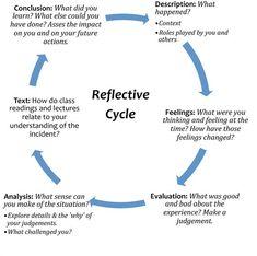 academic reflective essay